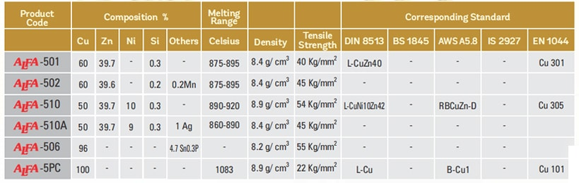 Copper Based Brazing Alloys Table